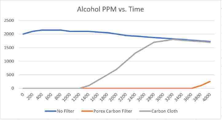 Alcohol PPM vs. Time