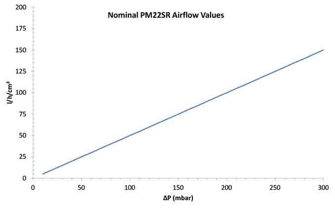 Nominal PM22SR AirFlow Values