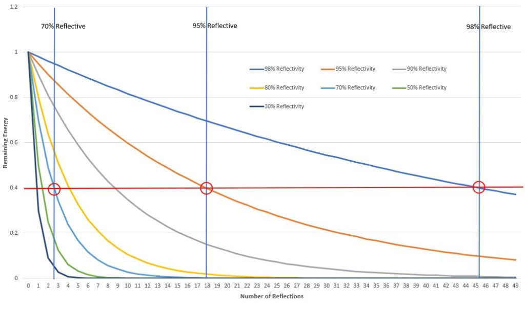 Number of Reflections vs. percentage of Energy Remaining